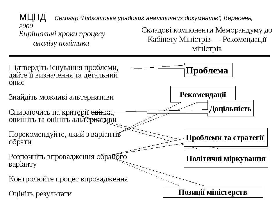 Політичні міркування Вирішальні кроки процесу аналізу політики Складові компо...