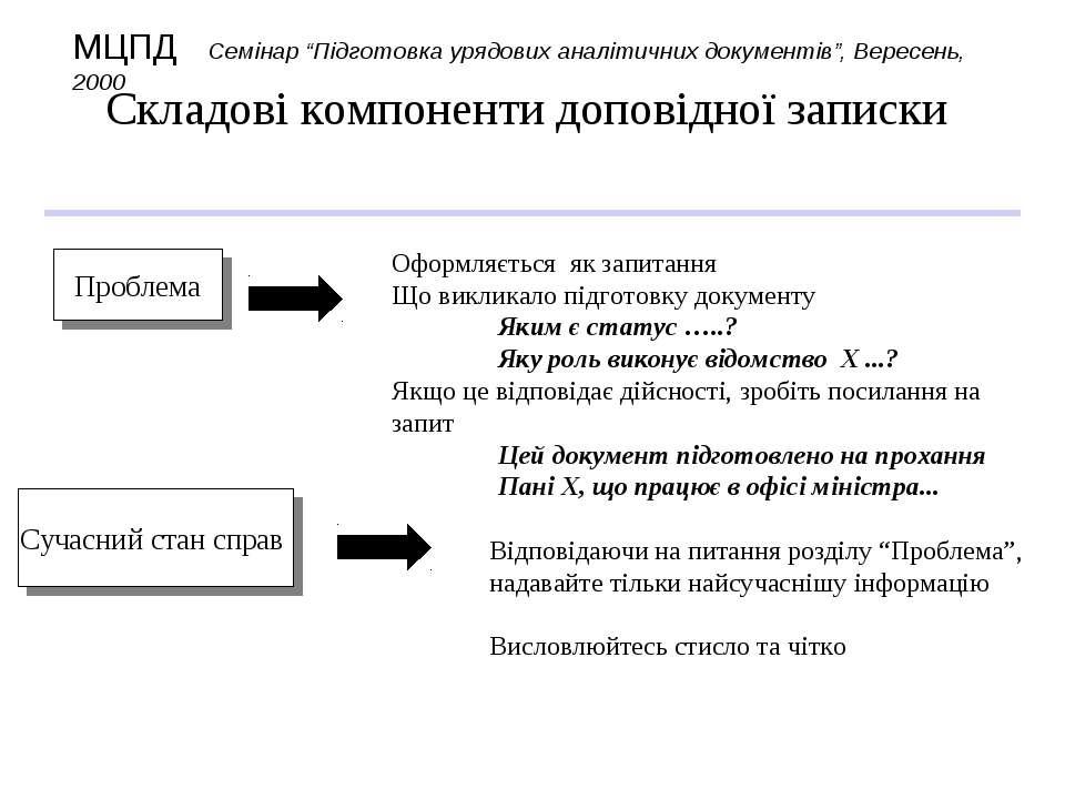 Складові компоненти доповідної записки Оформляється як запитання Що викликало...