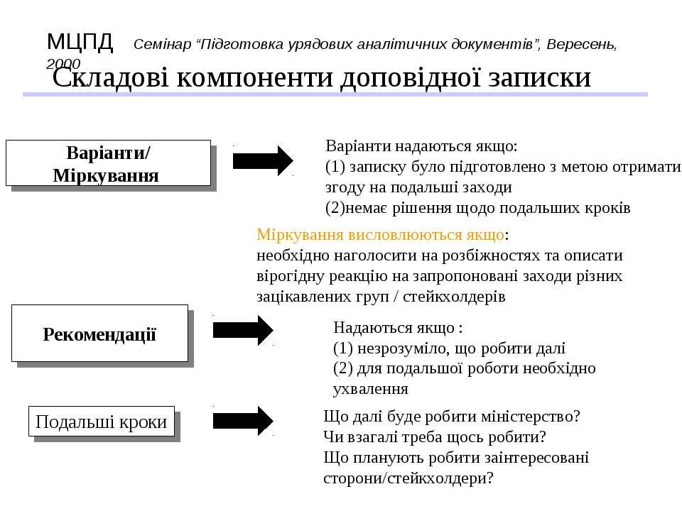 Складові компоненти доповідної записки Варіанти надаються якщо: (1) записку б...