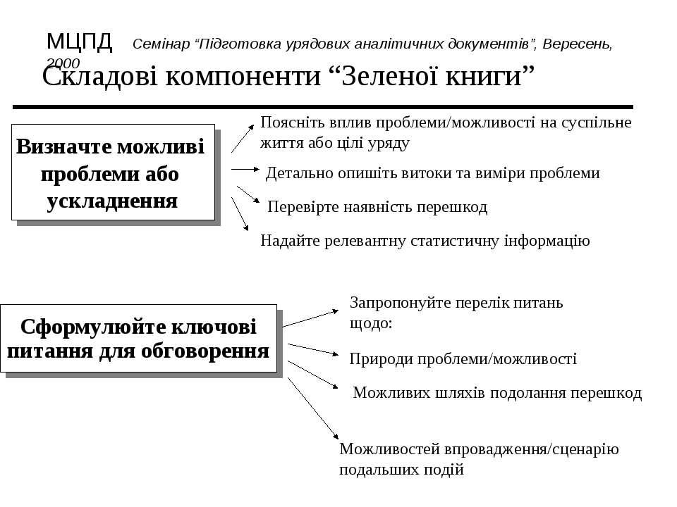 """Складові компоненти """"Зеленої книги"""" Поясніть вплив проблеми/можливості на сус..."""