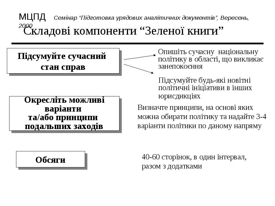 """Складові компоненти """"Зеленої книги"""" 40-60 сторінок, в один інтервал, разом з ..."""