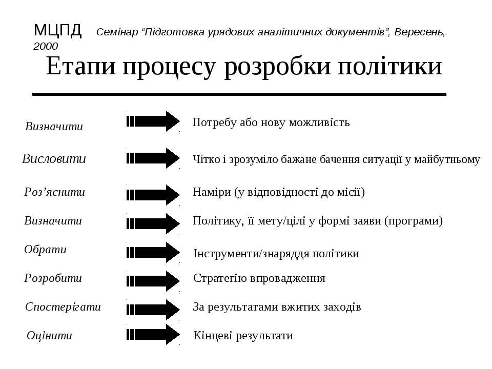 Етапи процесу розробки політики Визначити Потребу або нову можливість Вислови...