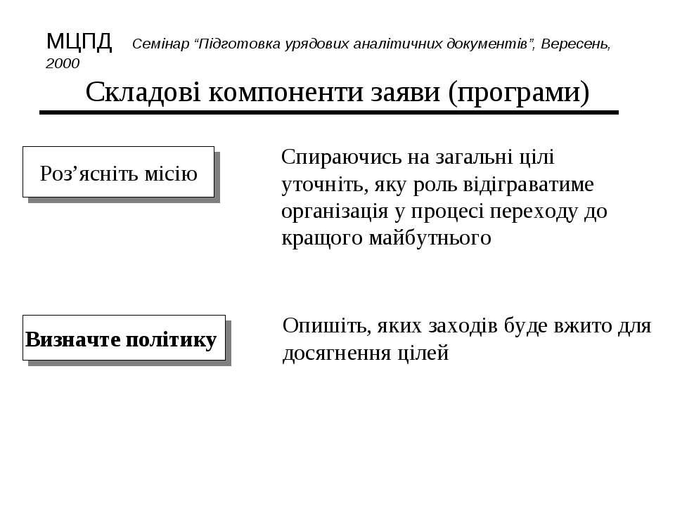 Складові компоненти заяви (програми) Роз'ясніть місію Визначте політику Спира...