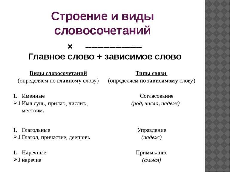 Строение и виды словосочетаний × ------------------- Главное слово + зависимо...