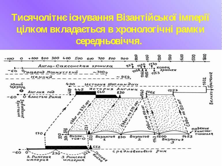 Тисячолітнє існування Візантійської імперії цілком вкладається в хронологічні...