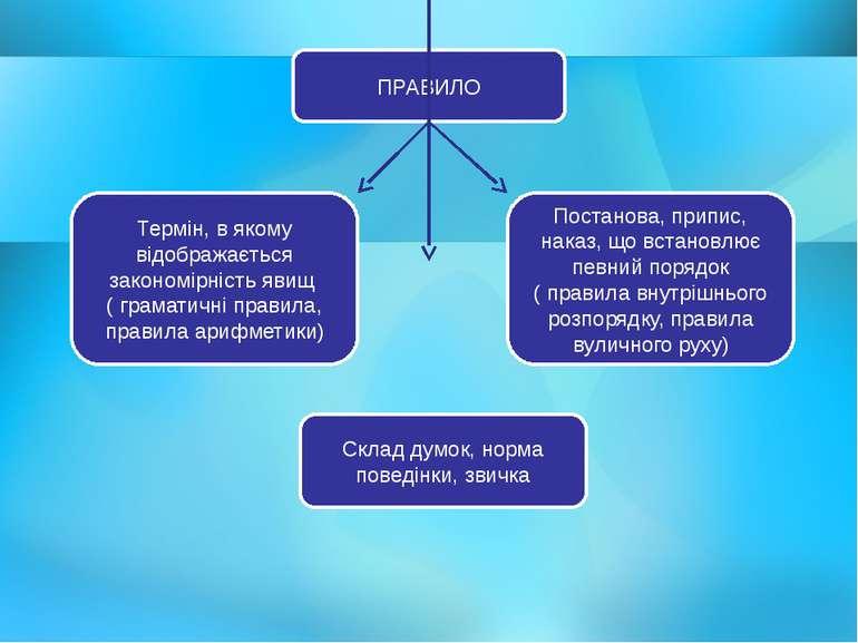 ПРАВИЛО Термін, в якому відображається закономірність явищ ( граматичні прави...