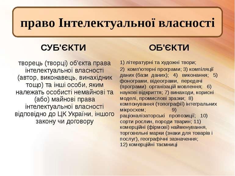 право Інтелектуальної власності СУБ'ЄКТИ ОБ'ЄКТИ творець (творці) об'єкта пра...