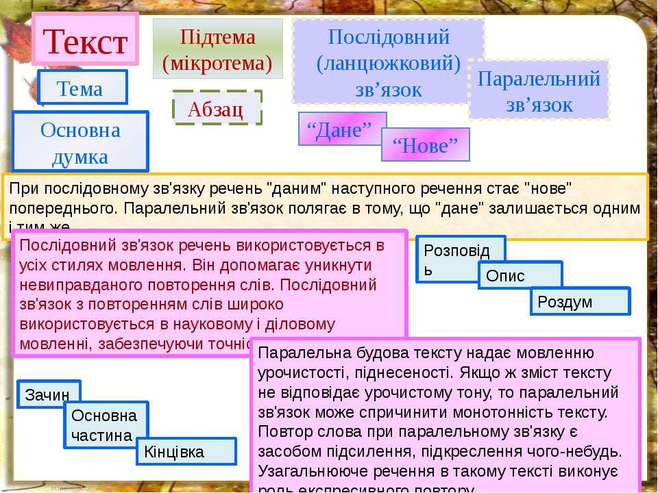 """Текст Основна думка Тема Підтема (мікротема) Абзац """"Дане"""" """"Нове"""" Послідовний ..."""
