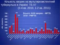 Кількість хворих на мультирезистентний туберкульоз в Україні ТБ 07 (3-4 кв. 2...