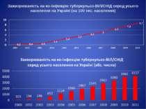 Захворюваність на ко-інфекцію туберкульоз-ВІЛ/СНІД серед усього населення на ...