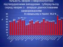 Кількість хворих з мікробіологічно підтвердженими випадками туберкульозу сере...