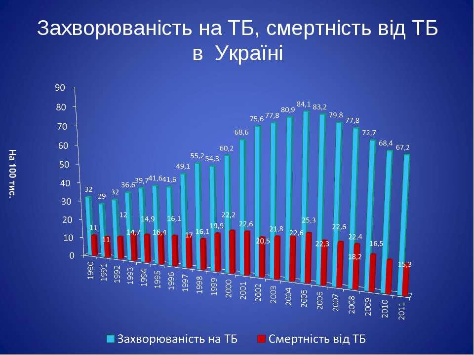 Захворюваність на ТБ, смертність від ТБ в Україні