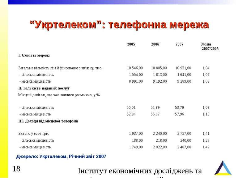 """""""Укртелеком"""": телефонна мережа Джерело: Укртелеком, Річний звіт 2007"""