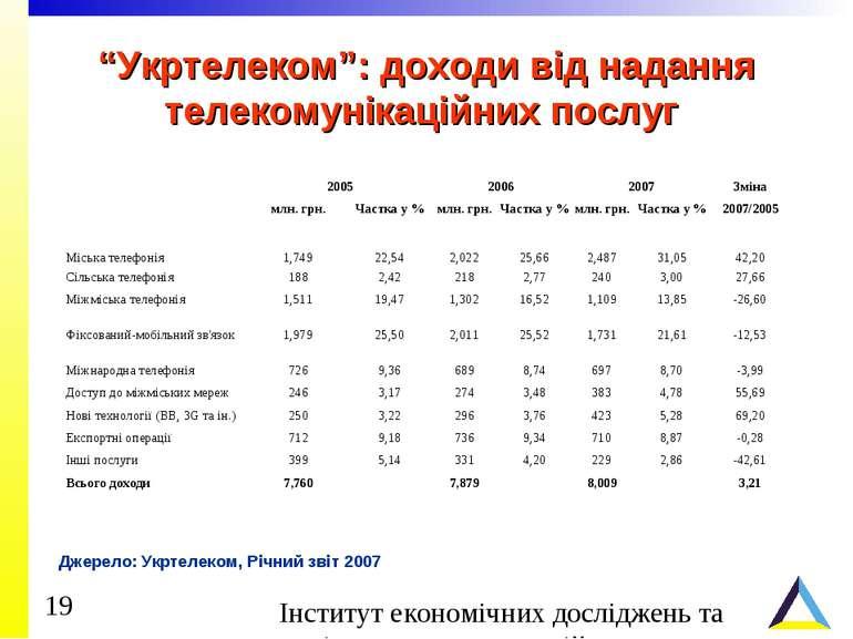 """""""Укртелеком"""": доходи від надання телекомунікаційних послуг Джерело: Укртелеко..."""