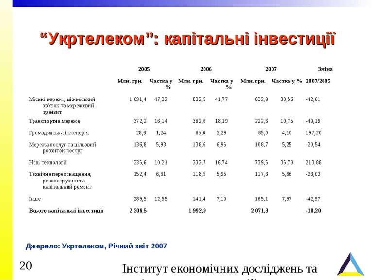 """""""Укртелеком"""": капітальні інвестиції Джерело: Укртелеком, Річний звіт 2007"""