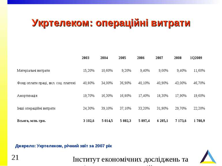 Укртелеком: операційні витрати Джерело: Укртелеком, річний звіт за 2007 рік