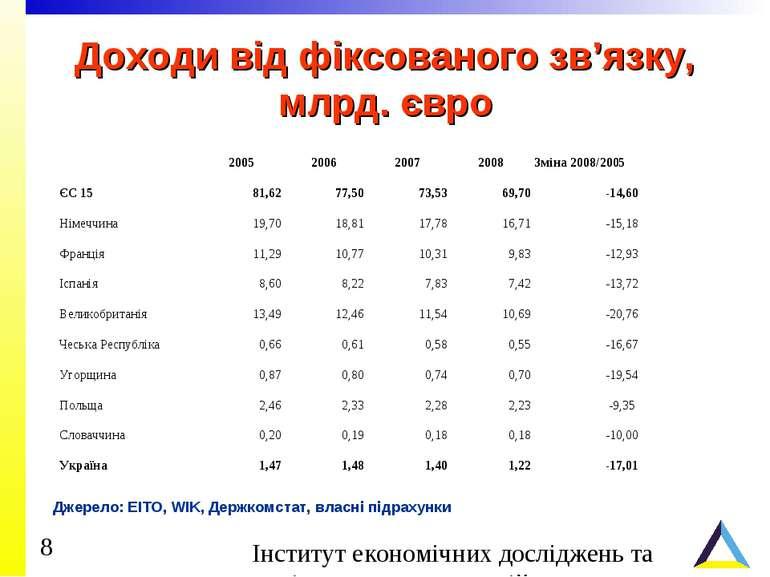 Доходи від фіксованого зв'язку, млрд. євро Джерело: EITO, WIK, Держкомстат, в...