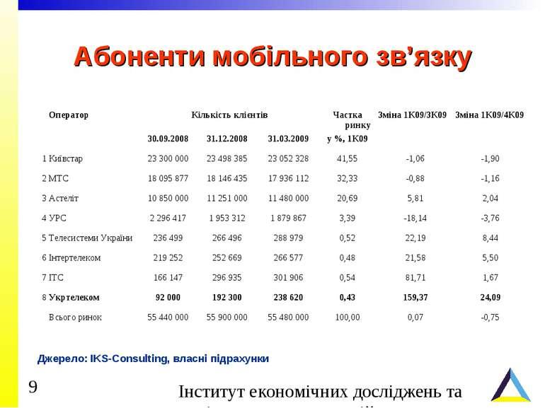 Абоненти мобільного зв'язку Джерело: IKS-Consulting, власні підрахунки