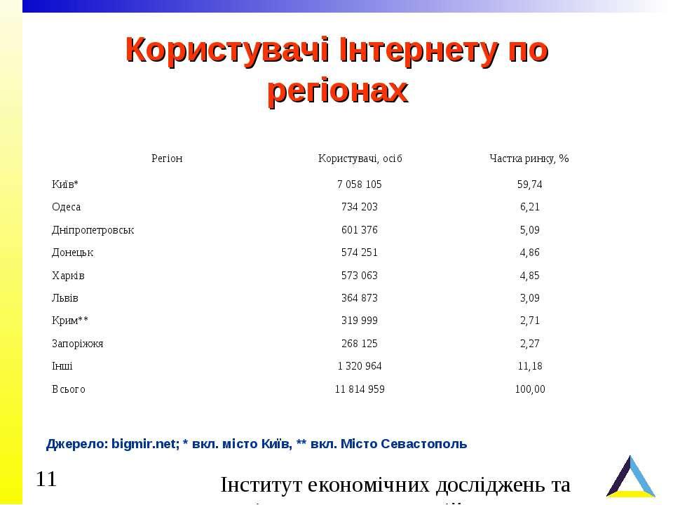 Користувачі Інтернету по регіонах Джерело: bigmir.net; * вкл. місто Київ, ** ...