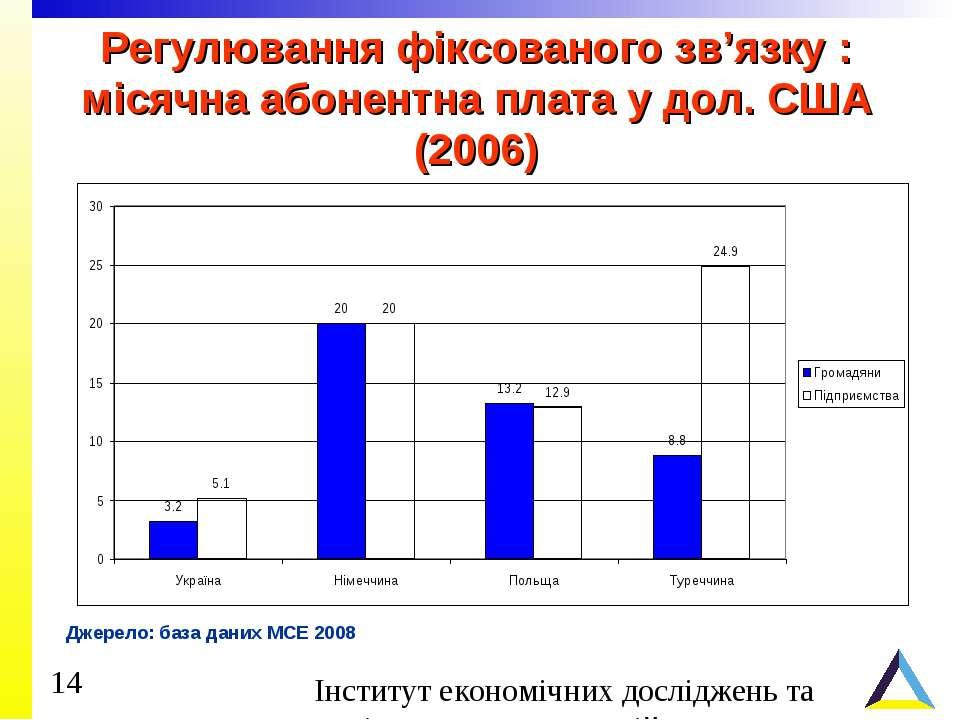 Регулювання фіксованого зв'язку : місячна абонентна плата у дол. США (2006) Д...