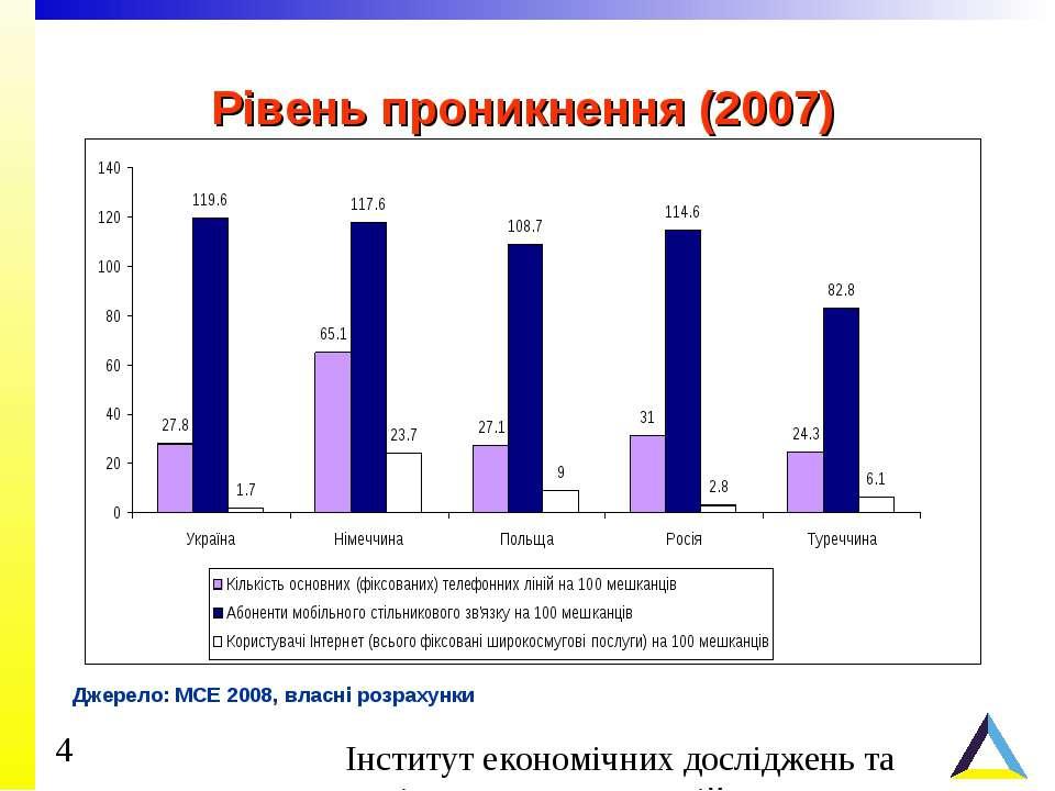 Рівень проникнення (2007) Джерело: МСЕ 2008, власні розрахунки
