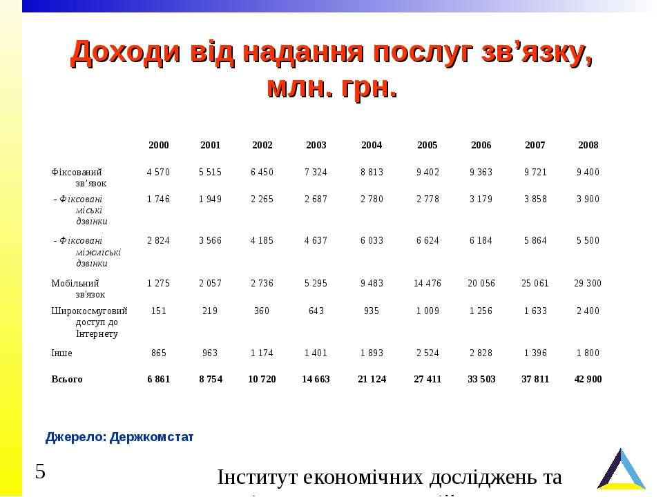 Доходи від надання послуг зв'язку, млн. грн. Джерело: Держкомстат