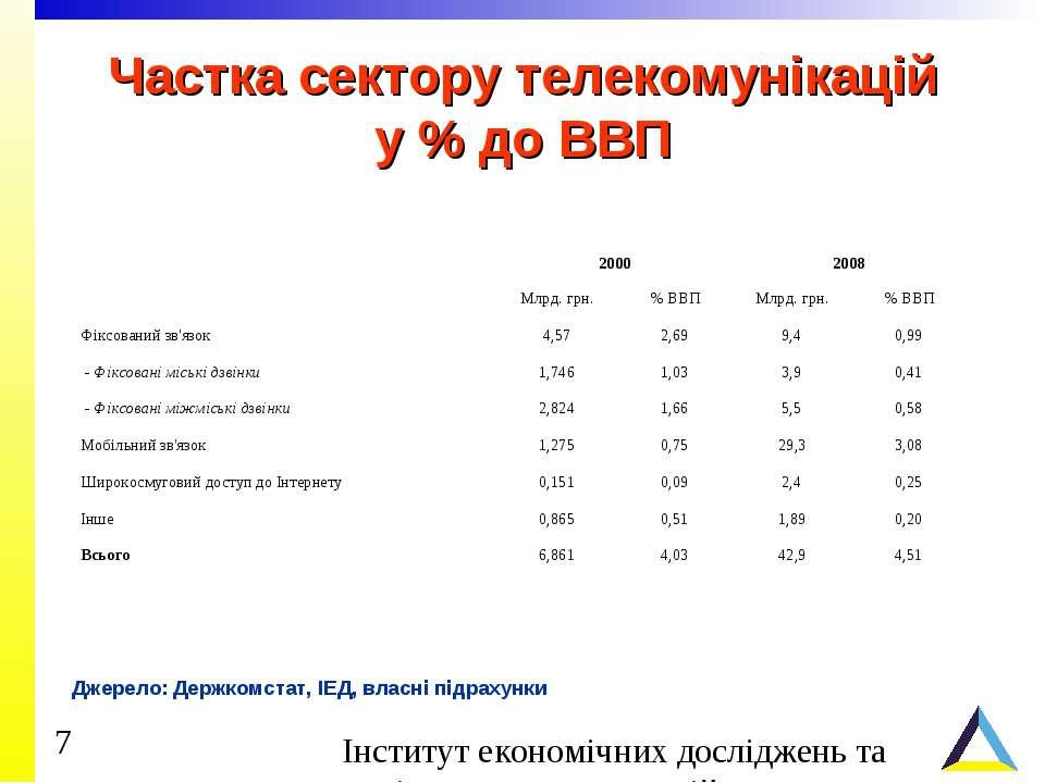 Частка сектору телекомунікацій у % до ВВП Джерело: Держкомстат, ІЕД, власні п...
