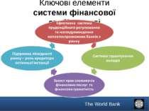 Ключові елементи системи фінансової стабільності The World Bank