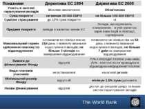Показники Директива ЕС 1994 Директива ЕС 2009 Участь в системі гарантування в...