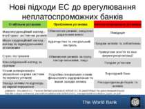 Нові підходи ЕС до врегулювання неплатоспроможних банків Джерело: документ ЄС...