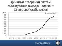 Динаміка створення систем гарантування вкладів - елемент фінансової стабільно...