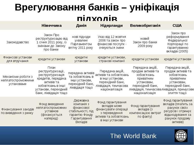 Врегулювання банків – уніфікація підходів  Німеччина Данія Нідерланди Велико...