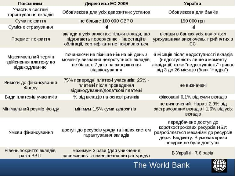 Показники Директива ЕС 2009 Україна Участь в системі гарантування вкладів Обо...