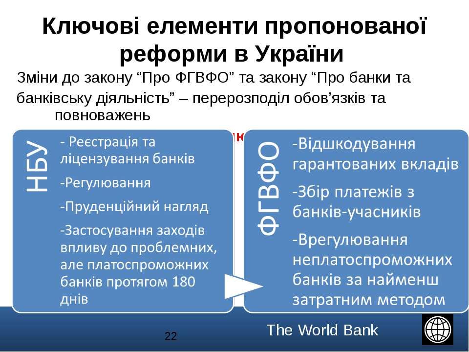 """* Зміни до закону """"Про ФГВФО"""" та закону """"Про банки та банківську діяльність"""" ..."""