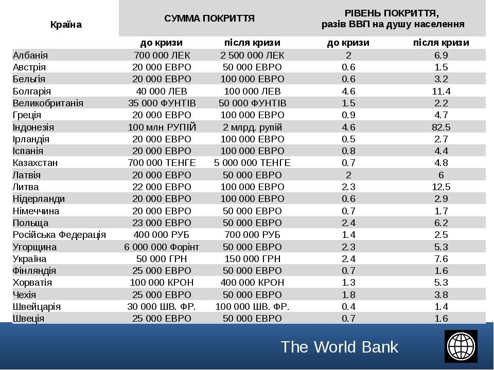 Країна СУММА ПОКРИТТЯ РІВЕНЬ ПОКРИТТЯ, разів ВВП на душу населення до кризи п...