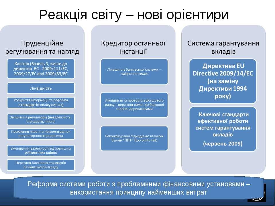 Реакція світу – нові орієнтири Реформа системи роботи з проблемними фінансови...