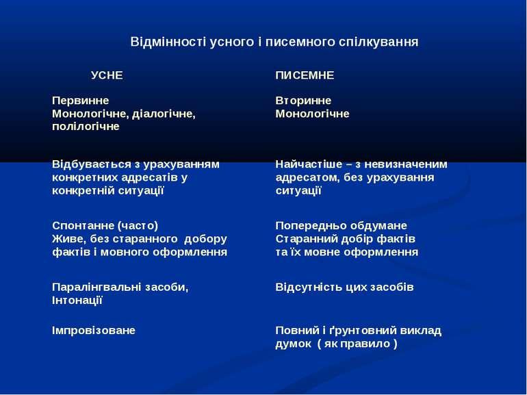 Відмінності усного і писемного спілкування УСНЕ ПИСЕМНЕ Первинне Монологічне,...