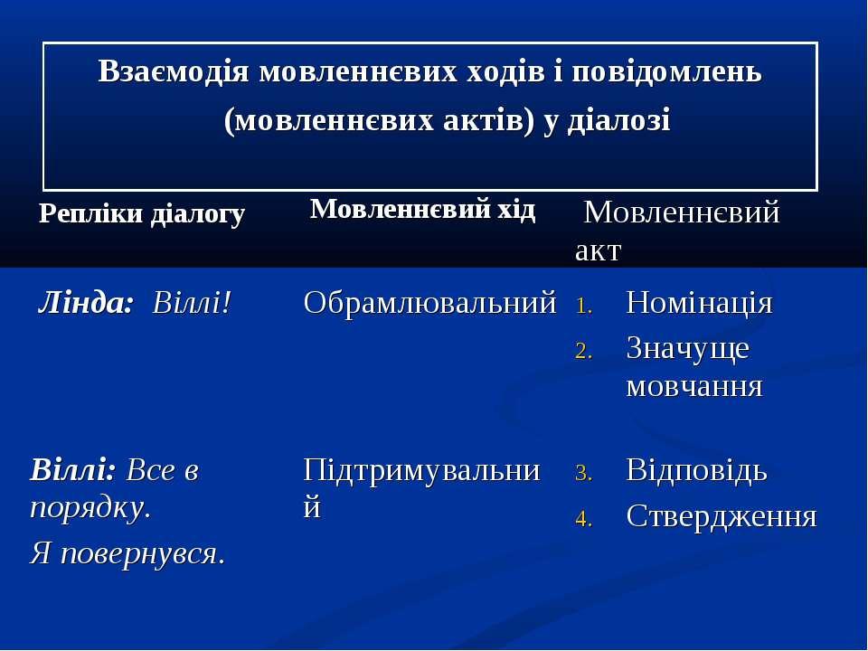 Взаємодія мовленнєвих ходів і повідомлень (мовленнєвих актів) у діалозі Реплі...