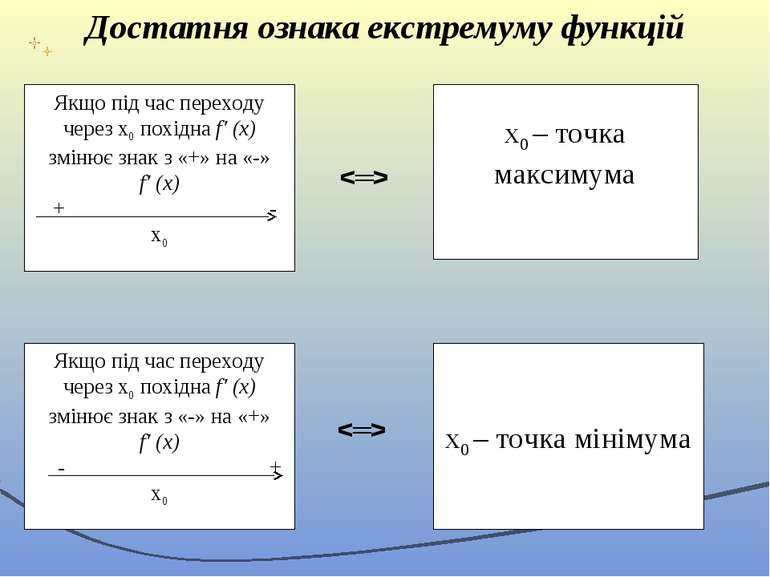 Достатня ознака екстремуму функцій Якщо під час переходу через х0 похідна f′ ...
