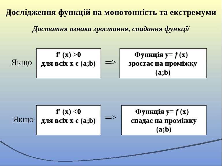 Дослідження функцій на монотонність та екстремуми Достатня ознака зростання, ...