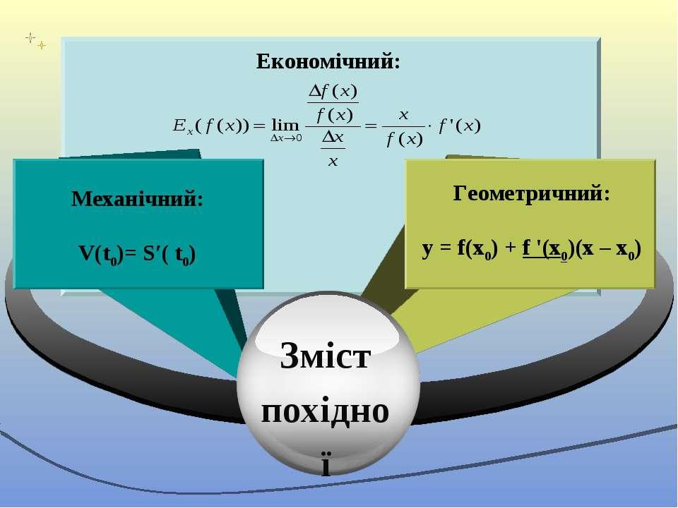 Механічний: V(t0)= S′( t0) Геометричний: y = f(х0) + f '(х0)(x – х0) Зміст по...