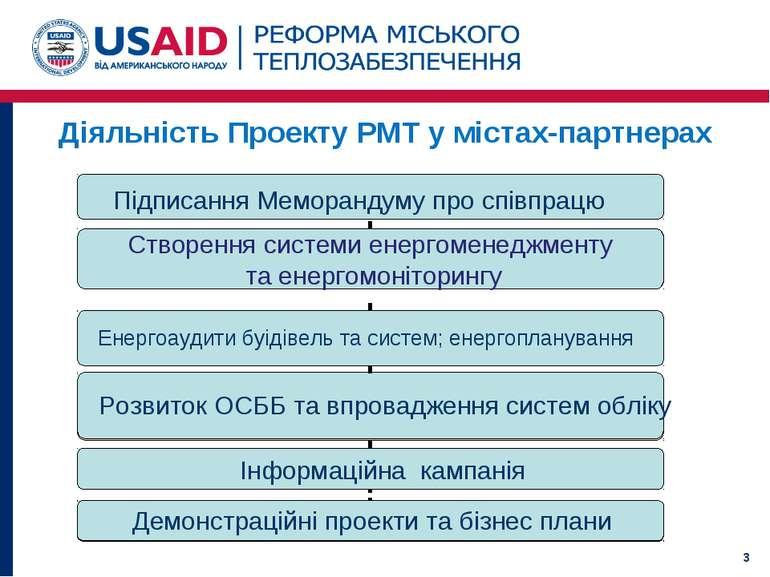 Діяльність Проекту РМТ у містах-партнерах *