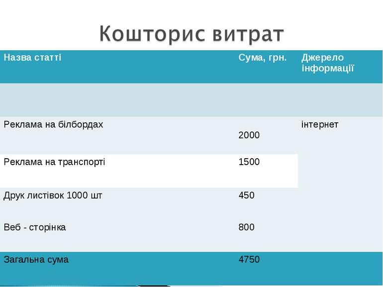 Назва статті Сума, грн. Джерело інформації Реклама на білбордах 2000 інтернет...