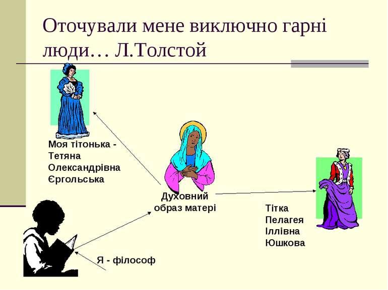 Оточували мене виключно гарні люди… Л.Толстой Духовний образ матері Моя тітон...