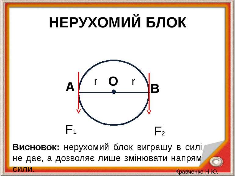 НЕРУХОМИЙ БЛОК r r O F1 F2 A B Висновок: нерухомий блок виграшу в силі не дає...