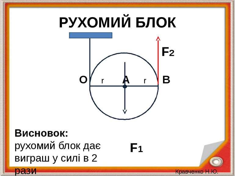 РУХОМИЙ БЛОК O r A r В F1 F2 Висновок: рухомий блок дає виграш у силі в 2 раз...