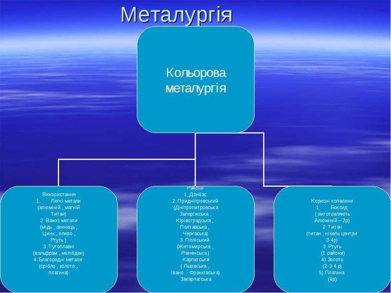 Металургія