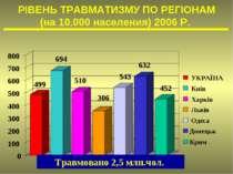 499 694 510 306 543 632 452 0 100 200 300 400 500 600 700 800 УКРАЇНА Київ Ха...