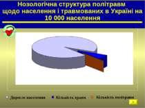 Нозологічна структура політравм щодо населення і травмованих в Україні на 10 ...