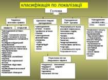 Голова Черепно-мозкова травма Щелепно-лицеві ушкодження Ушкодження ЛОР- орган...